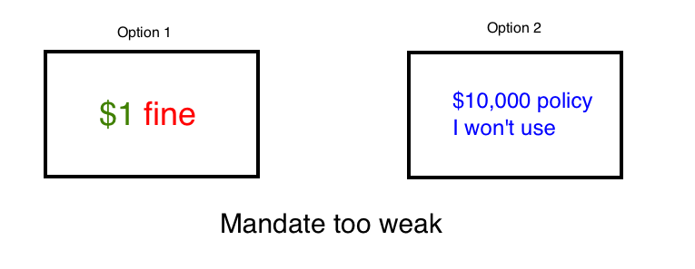 mandate-weak