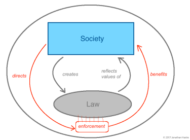 Society and Law 3